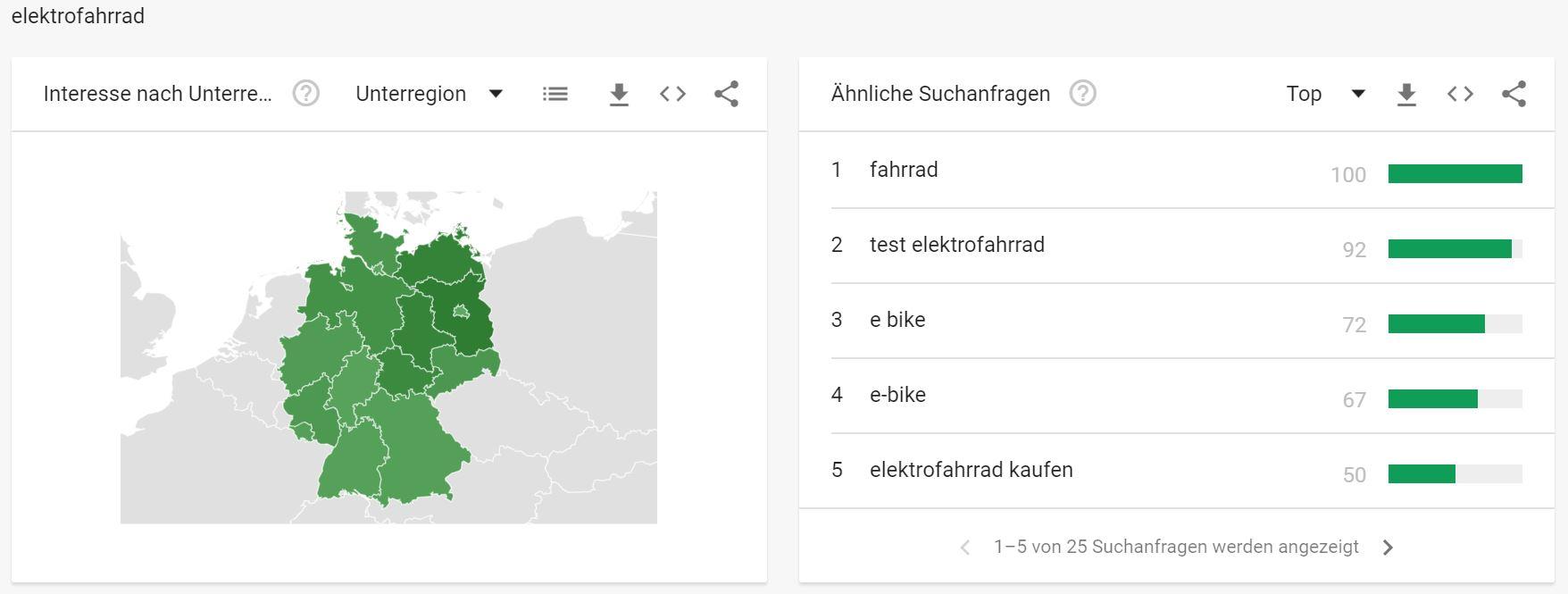 Google Trends - Interessante Suchbegriffe Fahrradbranche - Elektrofrahrrad
