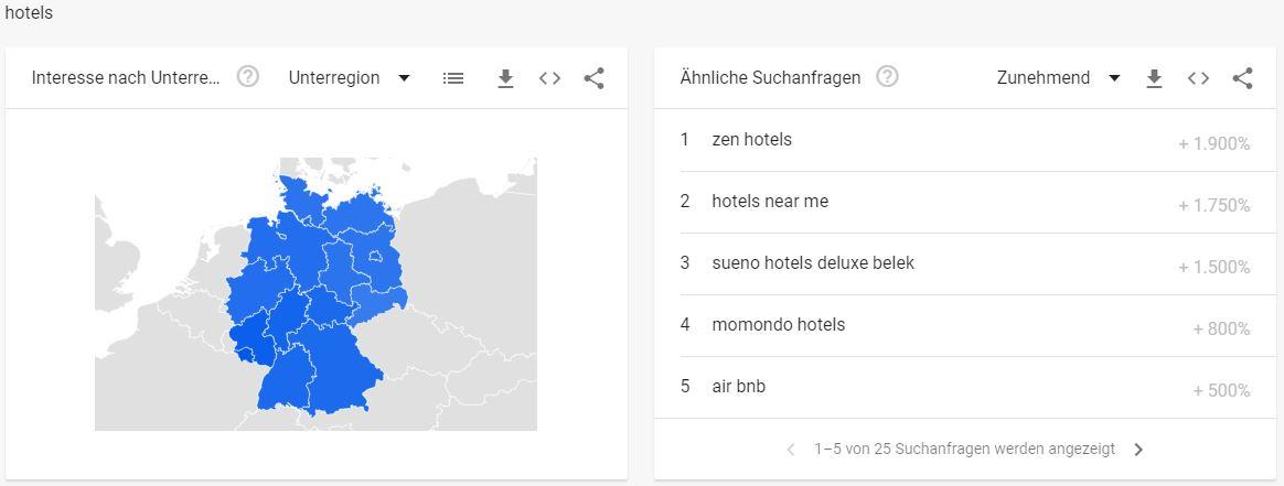 Google Trends - Tourismus Branche Top KW Hotels