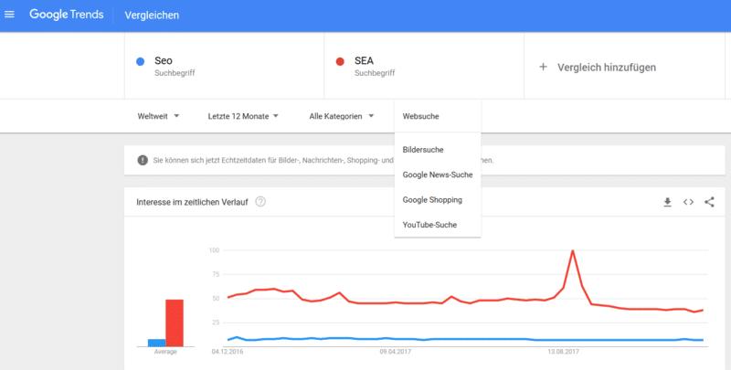Google Trends Beispiel SEA SEO Vergleich