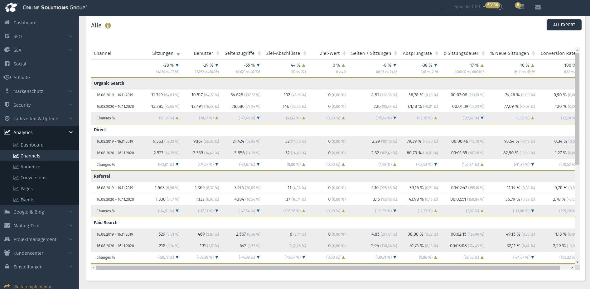 Google Analytics Tool in der Performance Suite Channels