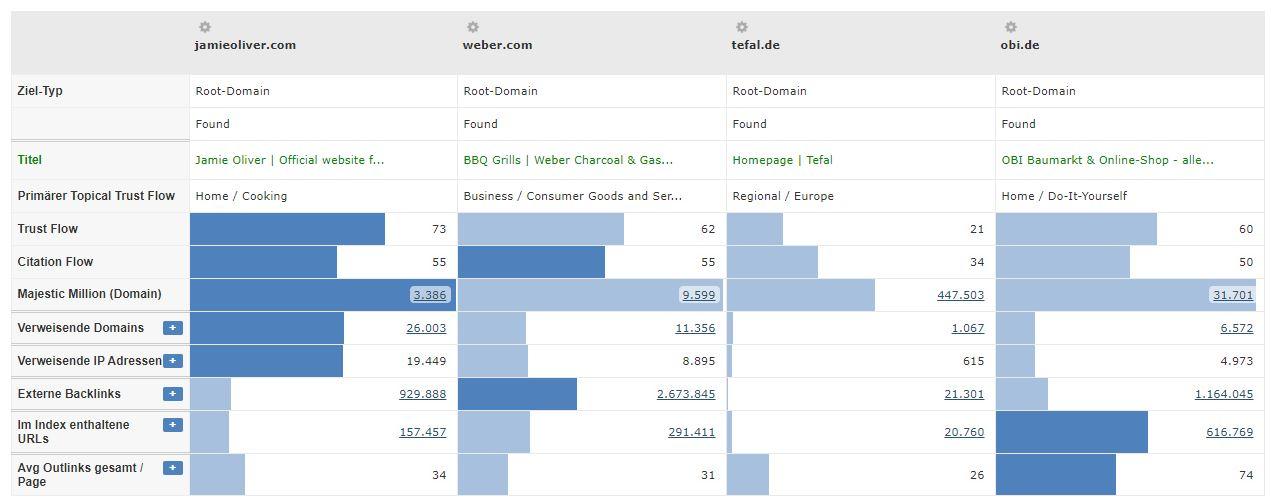 Grill Branche - Trustflow Vergleich Konkurrenten