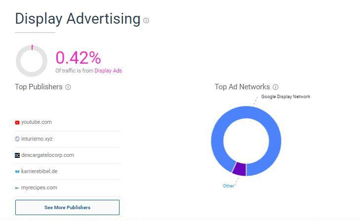 Grill und Zubehör Branche - Display Ads