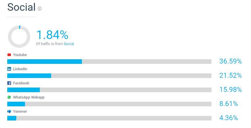 Hausgerätebranche - Siemens - Social Media
