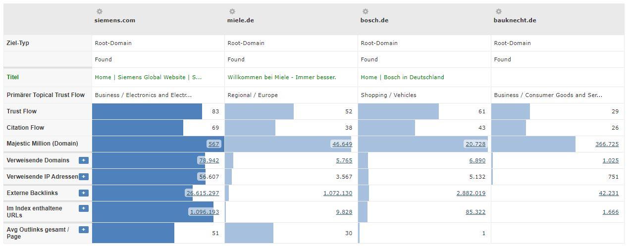 Hausgerätebranche - Vergleich Konkurrenten Trustflow
