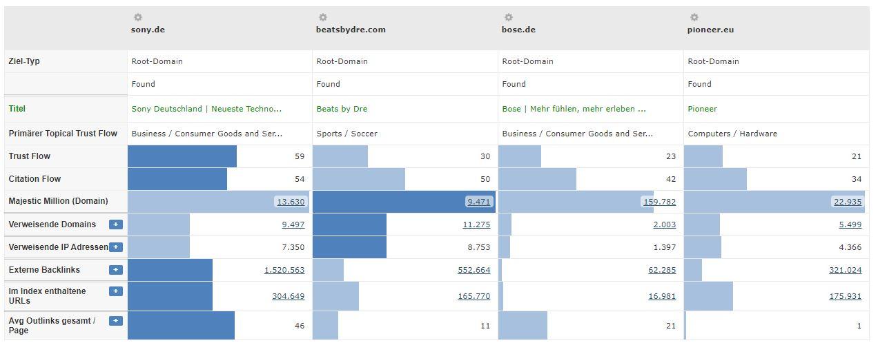Hifi Branche - Vergleich Konkurrenten TrustFlow