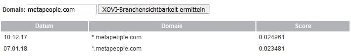 Xovi Branchensichtbarkeitsindex von metapeople.com