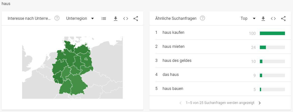 Immobilien Branche - Interessante Suchbegriffe - haus