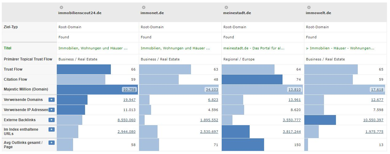 Immobilien Branche - Konkurrenten Vergleich Trustflow