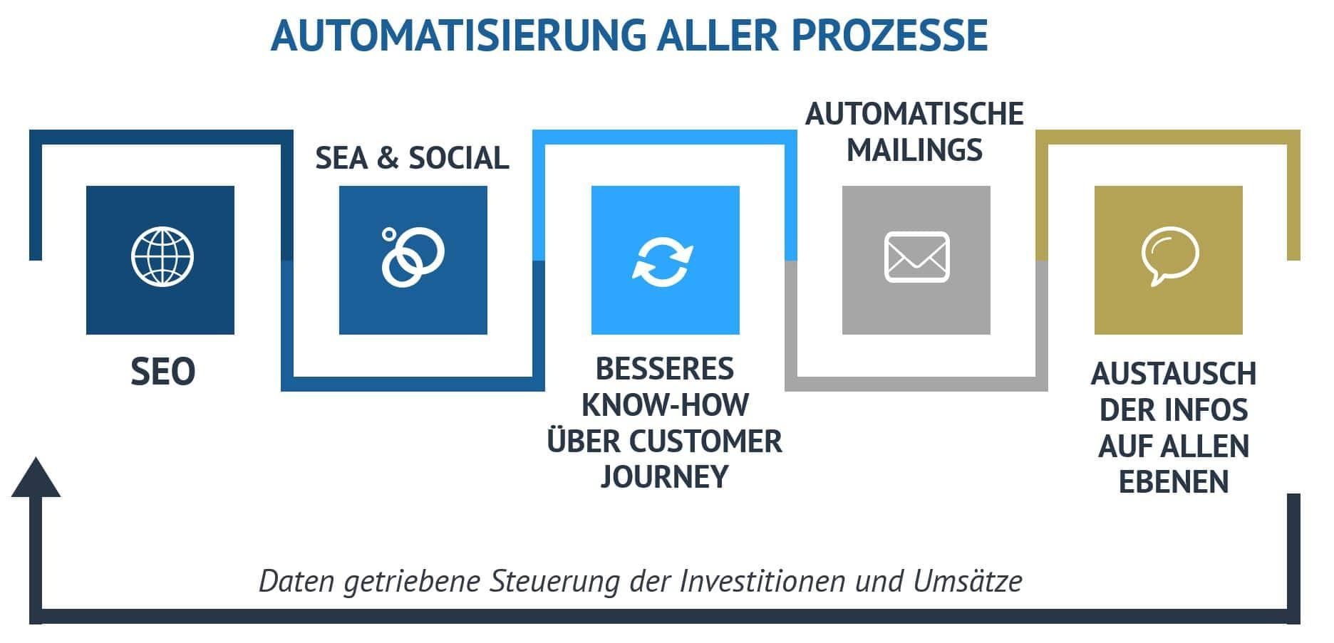 nbound Marketing Automation
