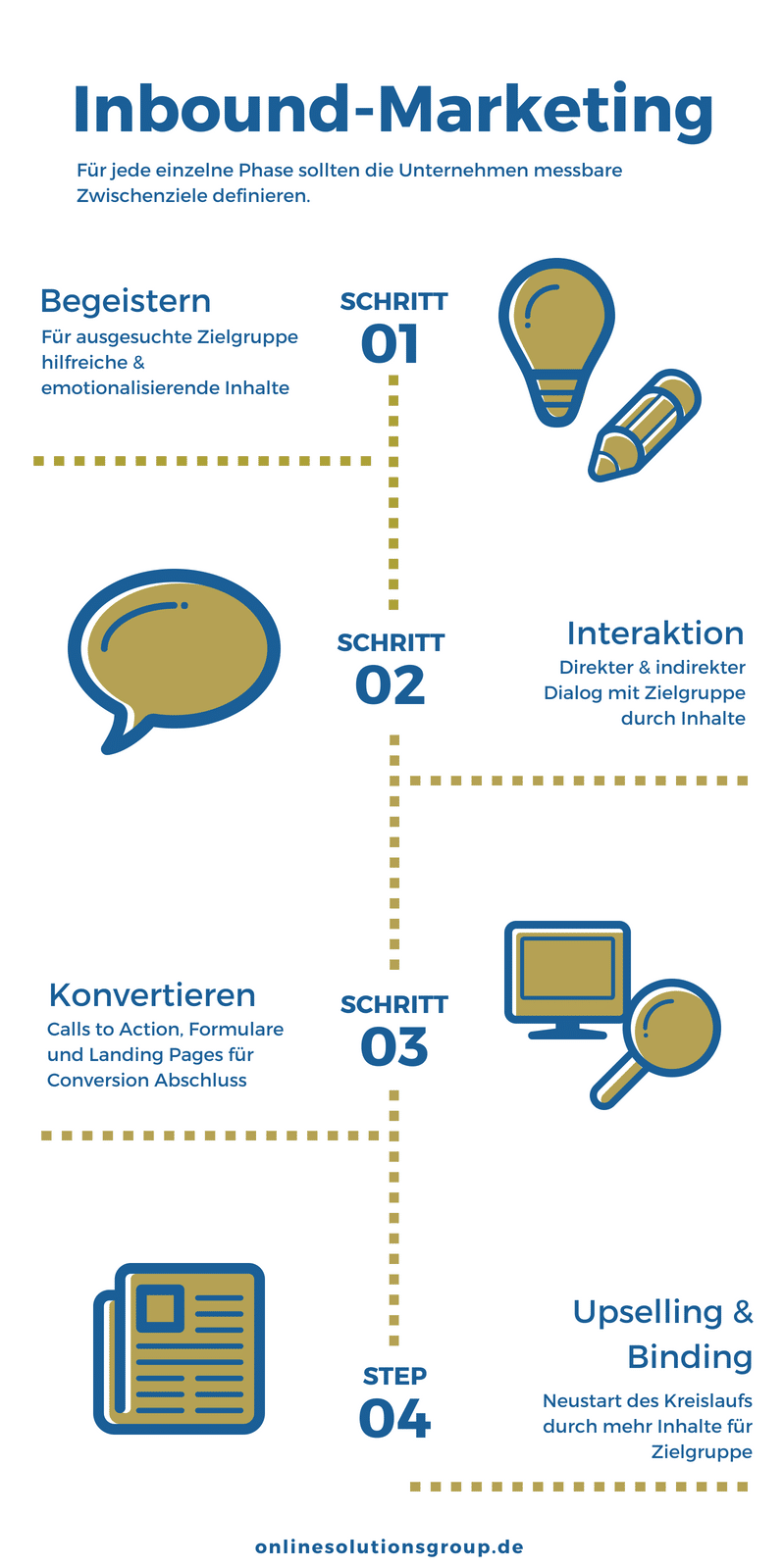 Inforgrafik Inbound Marketing in der Praxis