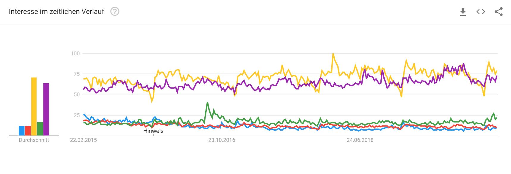 Interesse im Zeitlichen Verlauf von Google Trends von Produkten der Finanzbranche