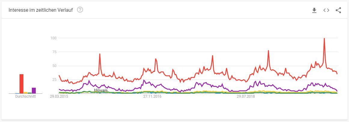Kaminöfen Branche Google Trends - Interessante Suchbegriffe