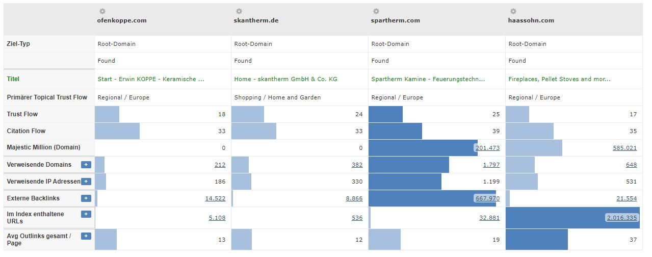 Kaminöfen Branche - Vergleich Trustflow Konkurrenten