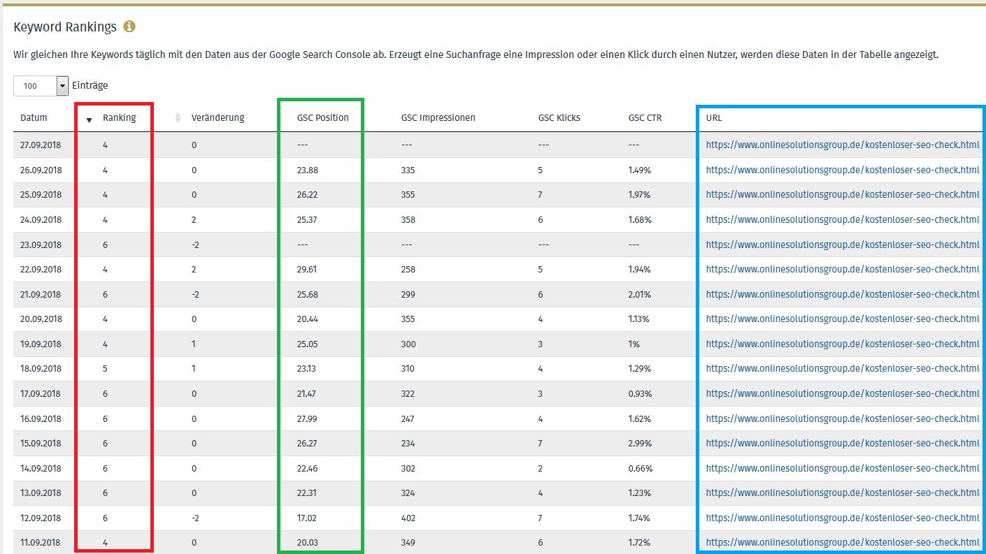 Screenshot von einer Keyworddetailansicht und täglichen Rankings inkl. GSC Daten aus der OSG Performance Suite
