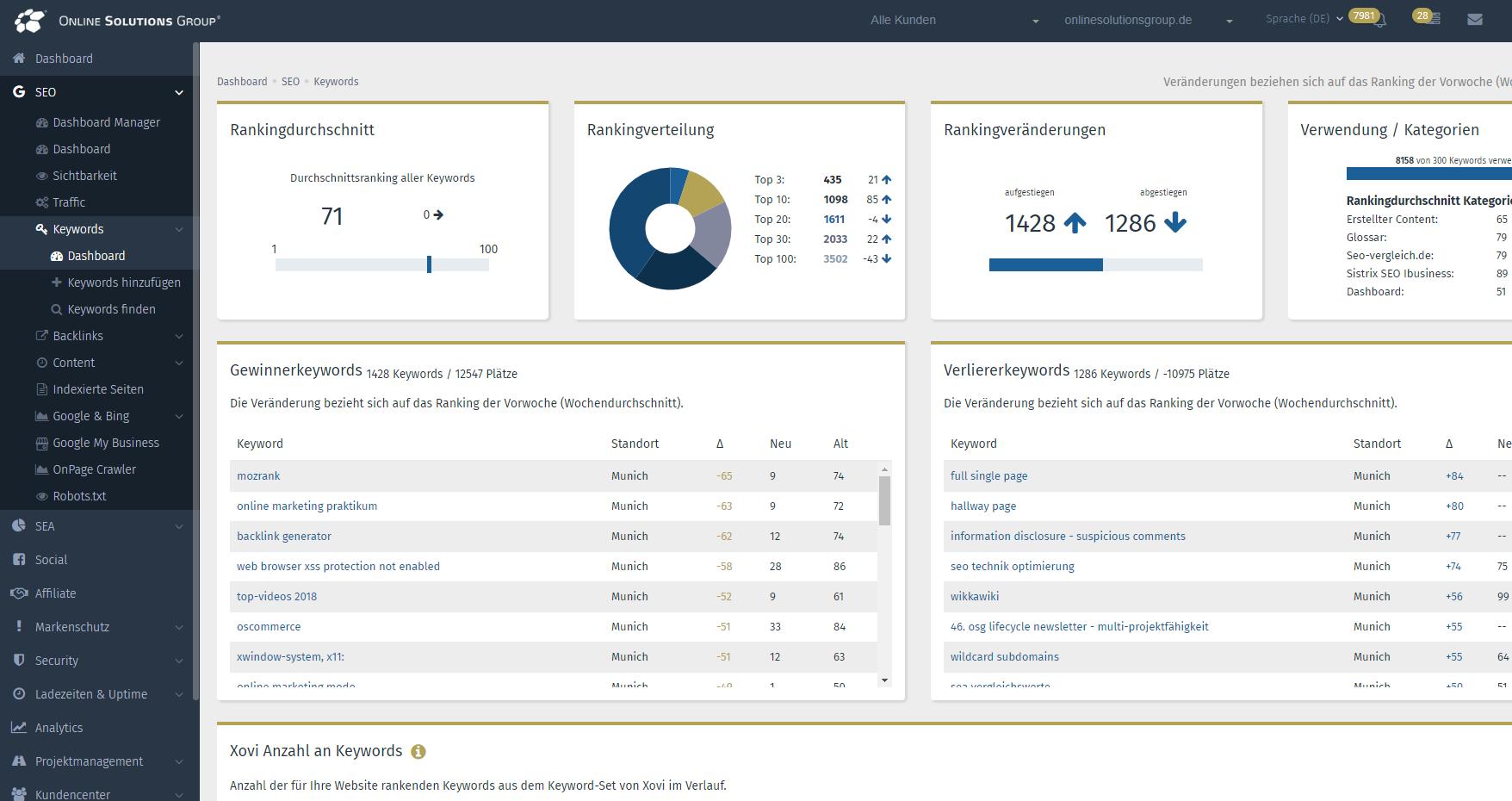 kostenloses Keyword Tool Performance Suite