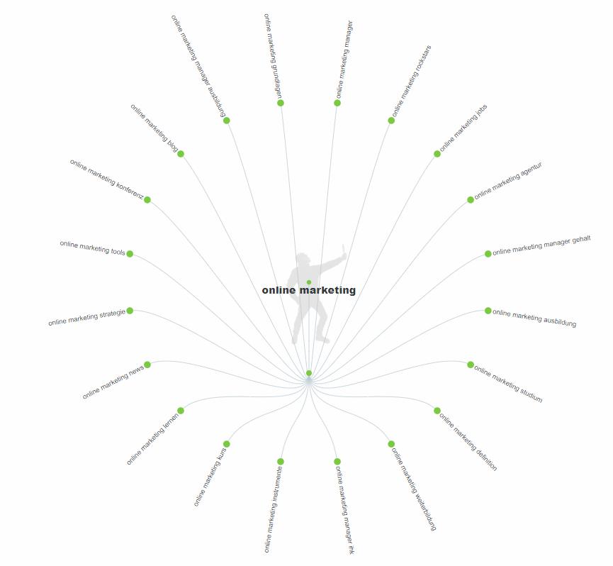 Keyword Tool kostenlos – AnswerThePublic