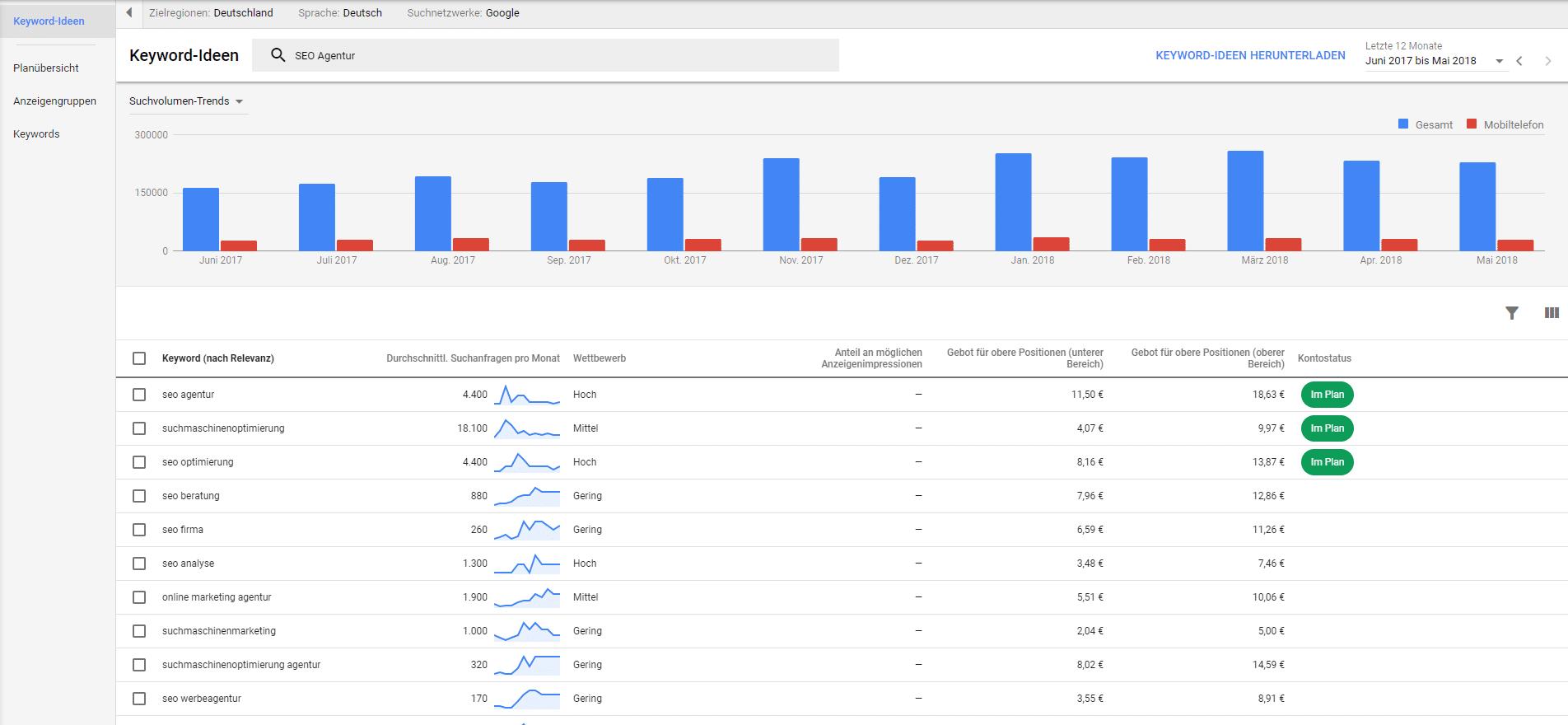 Google Keyword Planner Vorschläge für passende Keywords