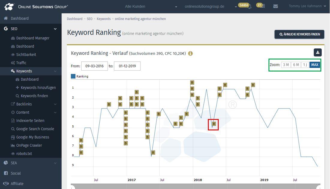 Mit der Performance Suite können Sie ganz einfach den Ranking-Verlauf Ihrer Keywords im Auge behalten.
