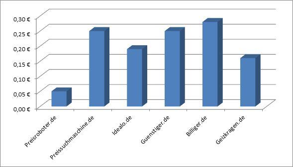 Diagramm Klickpreise Preissuchmaschinen