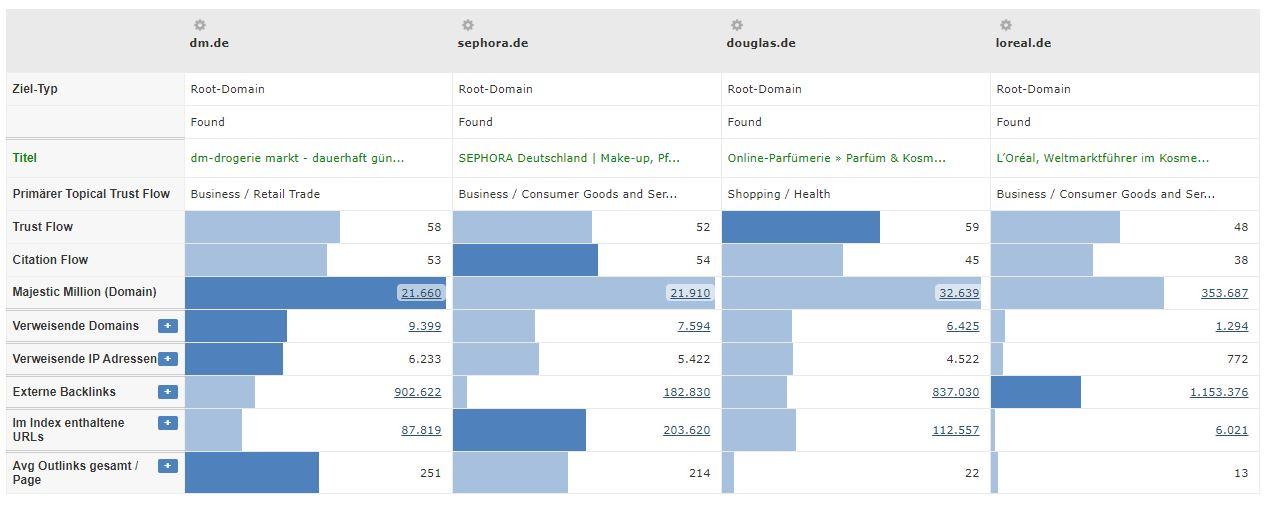 Kosmetik Branche - Vergleich TrustFlow Konkurrenten