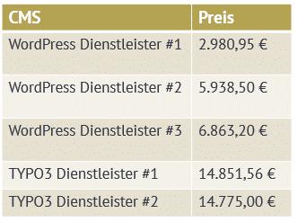 Kostenvergleich WordPress & Typo3