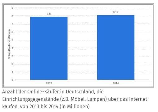 Anzahl der Online-Käufer in Deutschland die Einrichtungsgegenstände kaufen