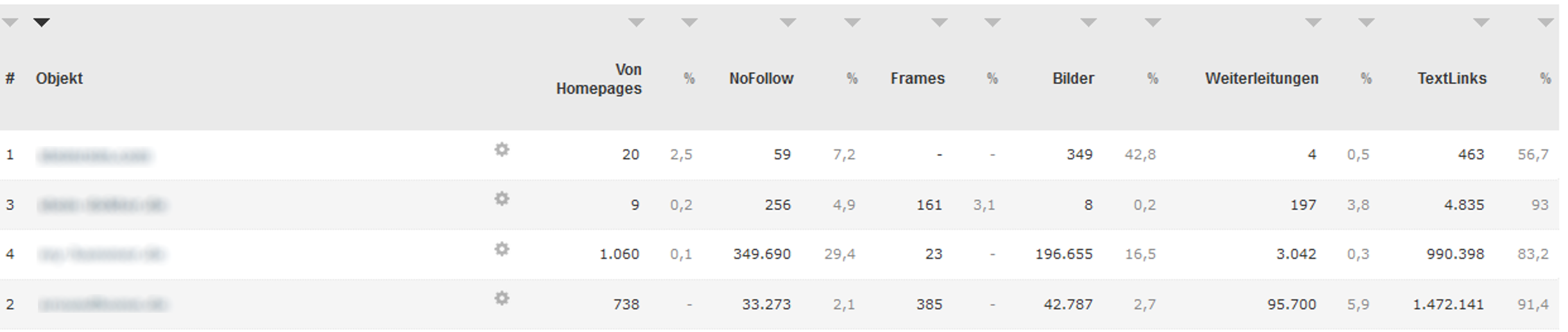 Linkbuilding Linkprofil Vergleich