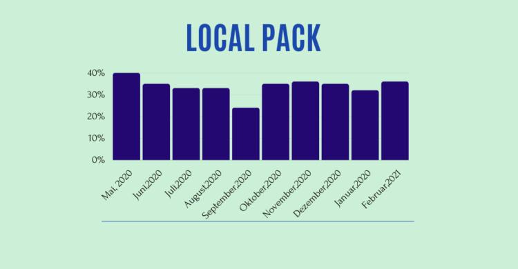 Local-Pack-O-Meter