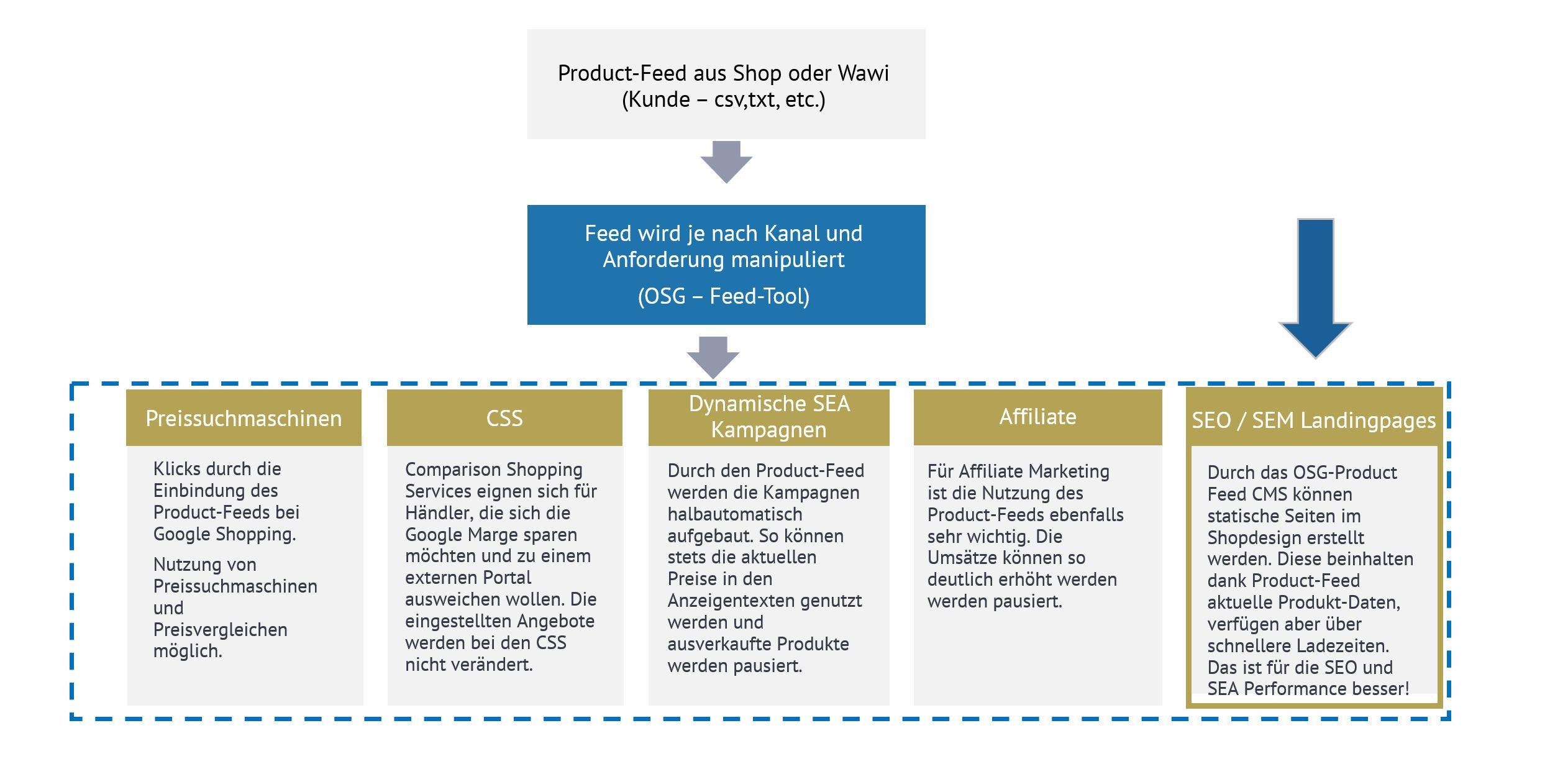 Möglichkeiten durch den Product-Feed