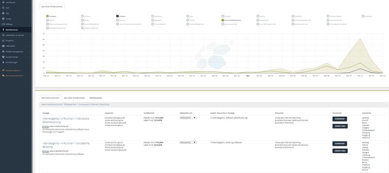 Brand Monitoring mit der Markenschutz Funktion der OSG Performance Suite