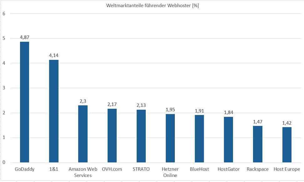 Marktanteile führender Webhoster