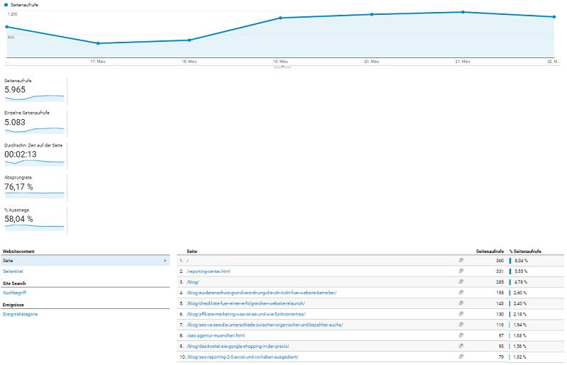 Mobile Commerce Analytics Übersicht Verhalten