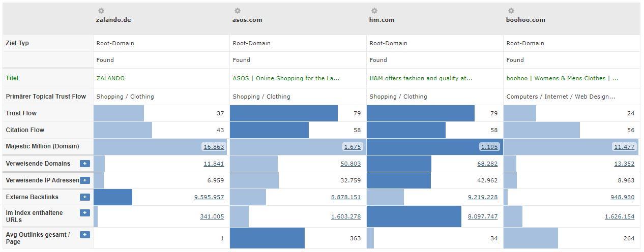 Modeshop Branche - Vergleich Trustflow Konkurrenten
