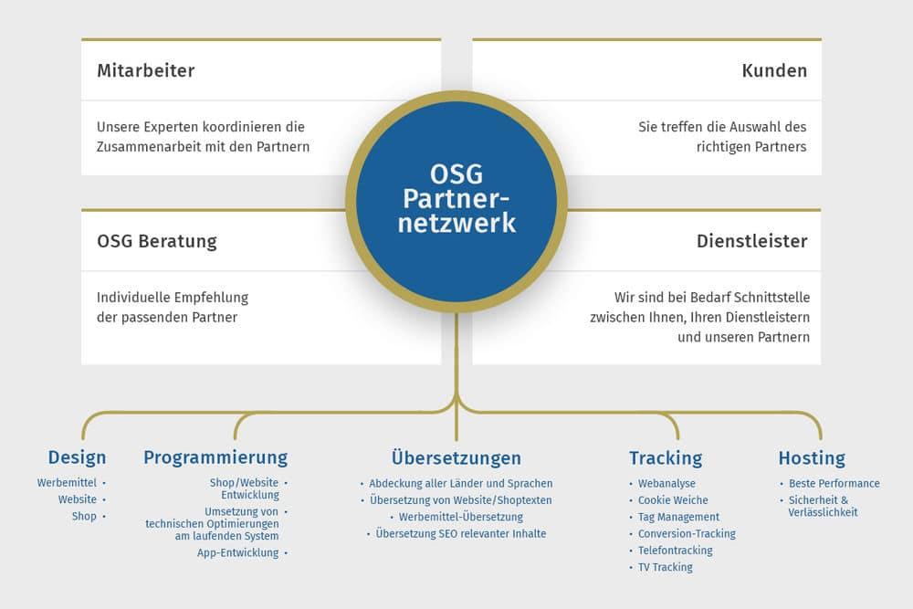 OSG Partnernetzwerk