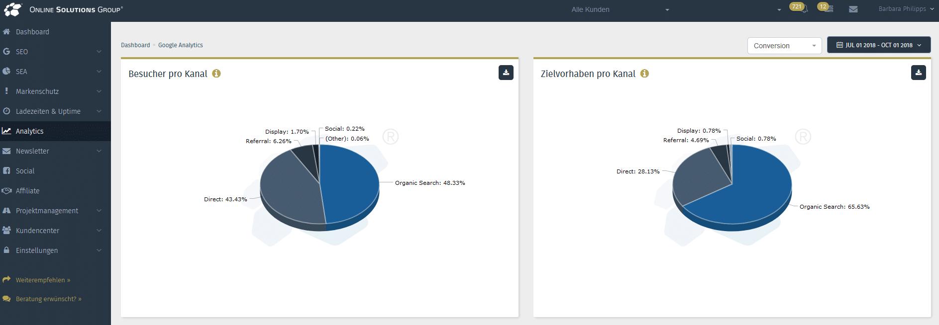 Screenshot aus der OSG PS von Google Analytics
