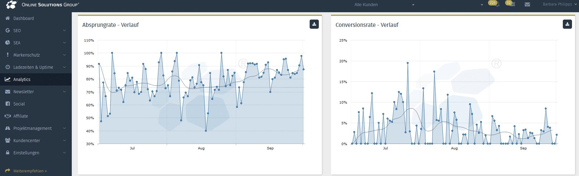 Screenshot aus der OSG PS vom Analytics Dashboard mit Absprungrate & Conversionrate im Verlauf