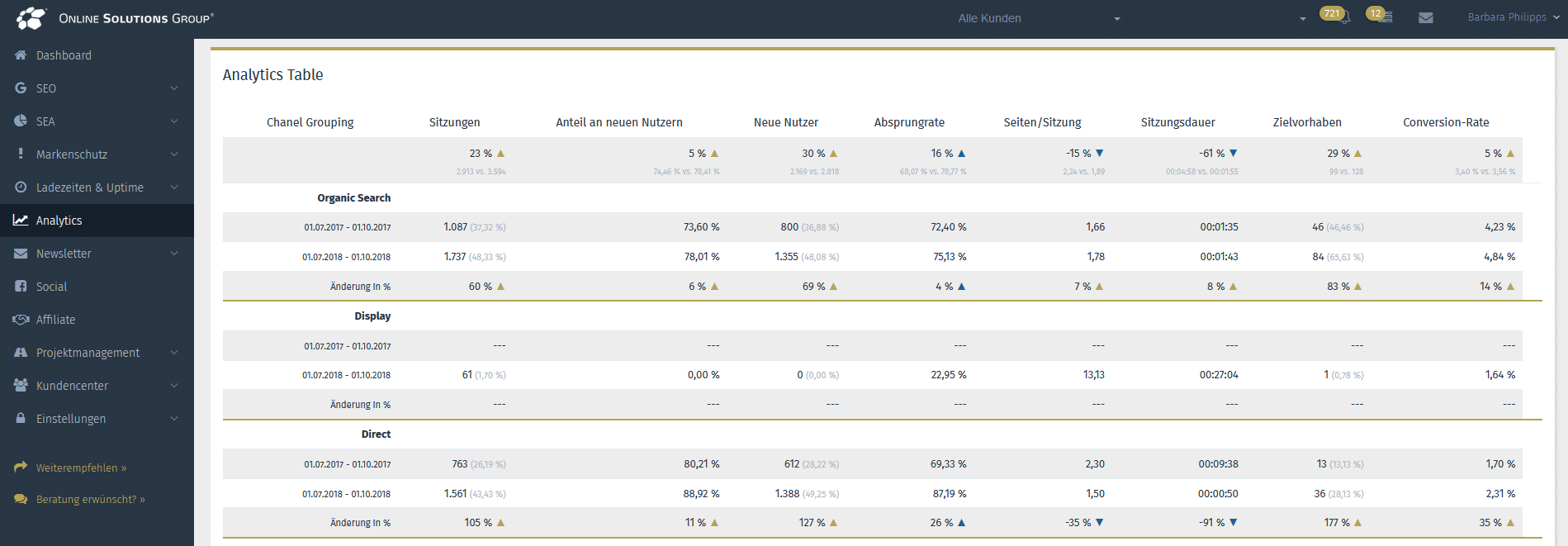 Screenshot aus der OSG Performance Suite von der Analytics Tabelle