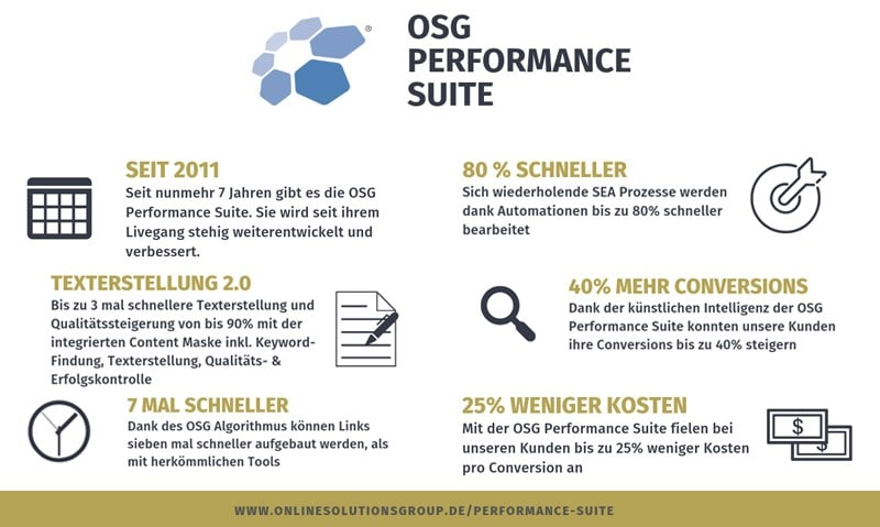OSG Performance Suite Funktionsumfang