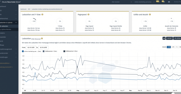 Ladezeiten Dashboard - Screenshot aus der OSG Performance Suite