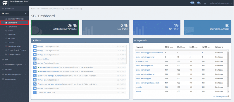 OSG Performance Suite Projektmanagement Dashboard