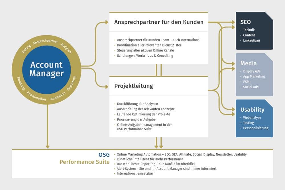 Infografik SEO Account Management