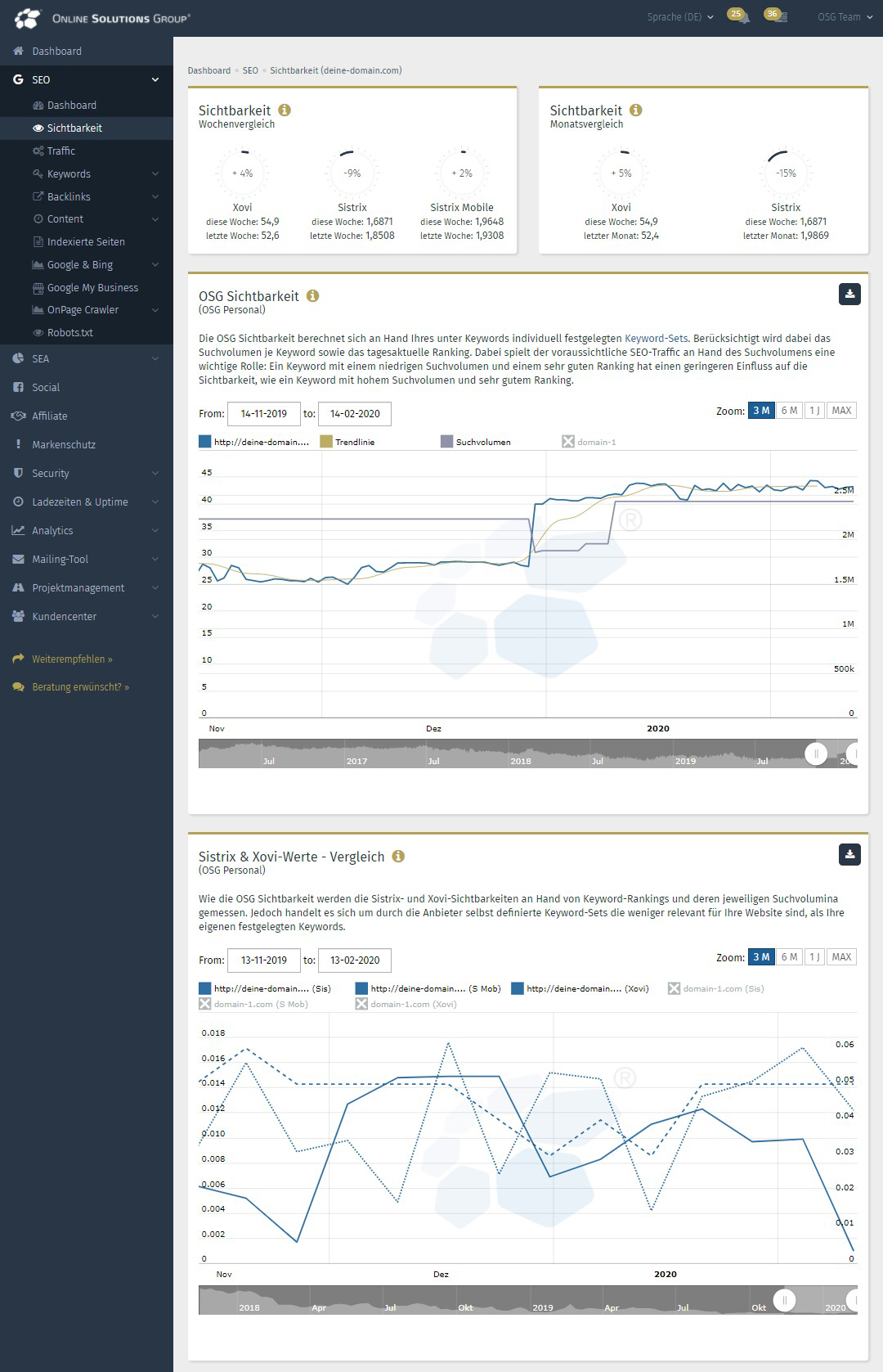OSG Sichtbarkeit in der Performance Suite
