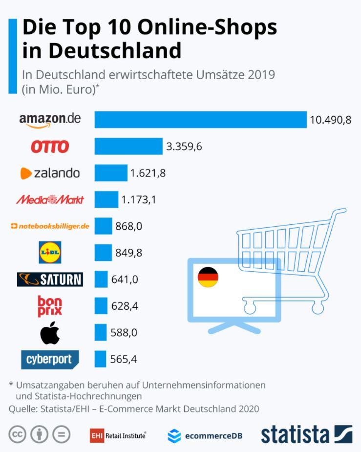 die 10 größten Online Shops in Deutschland