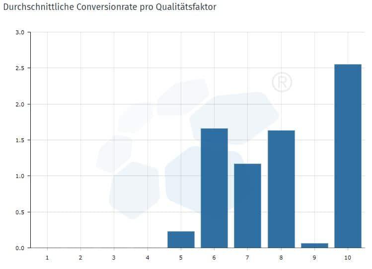 Performance Suite Qualitätsfaktor & Conversions