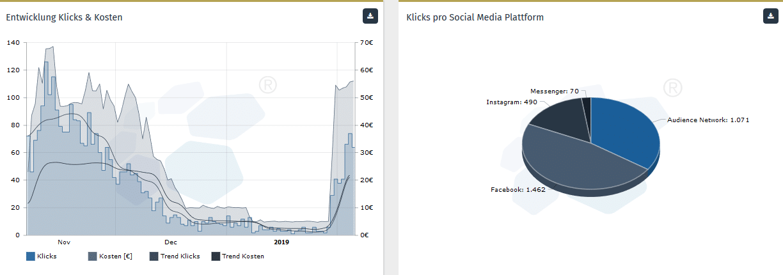 Performance nach Plattform