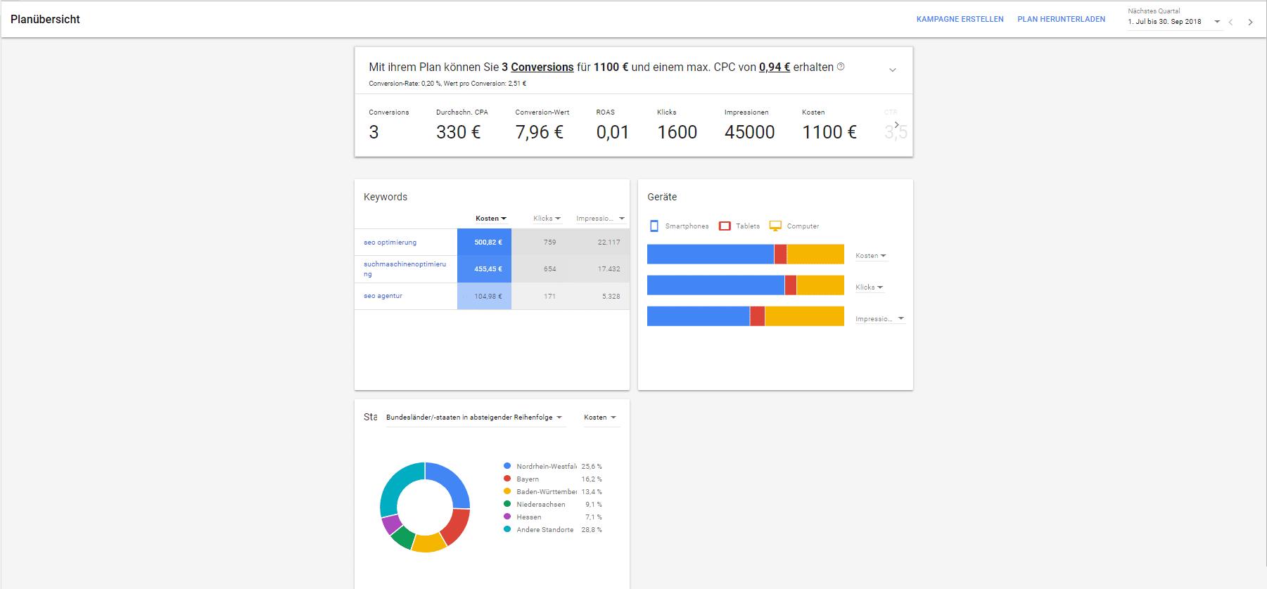 Google Keyword Planner Übersicht über Planung