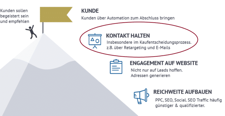 E-Mail Marketing als Teil der Inboundmarketing Strategie