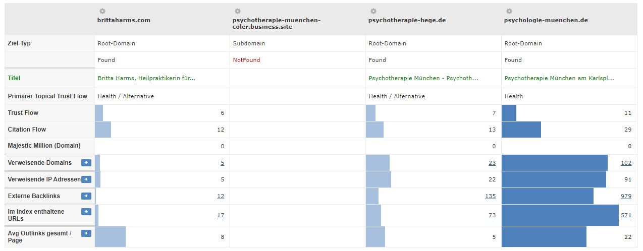 Psychologie Branche - Trustflow Vergleich Konkurrenten