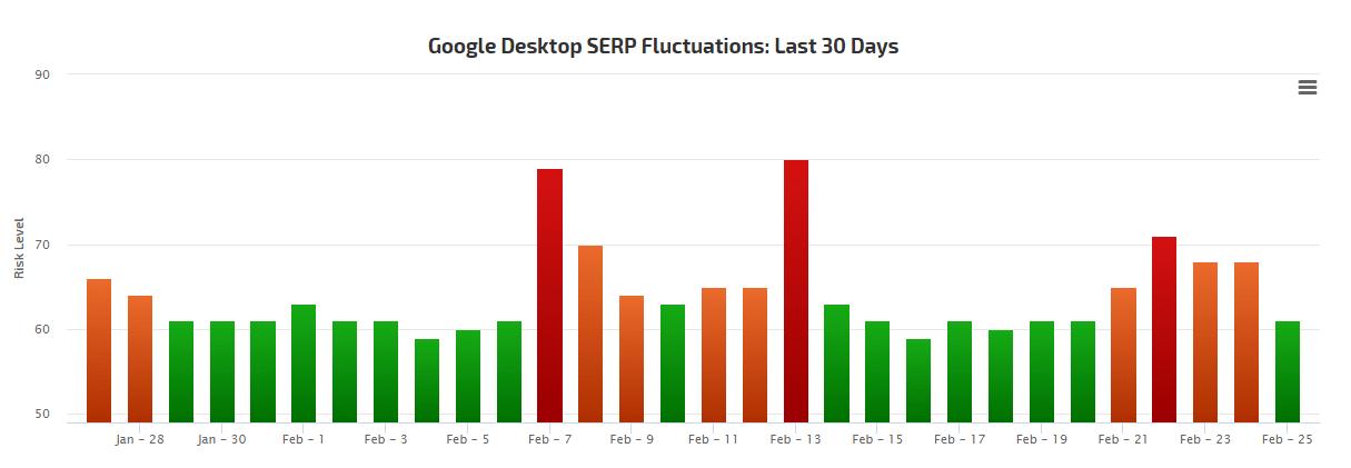 Es gibt Hinweise auf ein Update des Google Suchalgorithmus