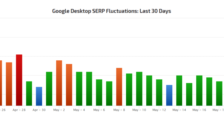 Rank Ranger - SERP Fluctuations